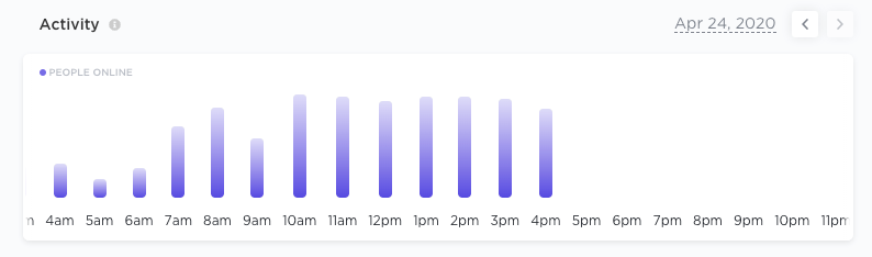 Amount of activity amongst members throughout the day