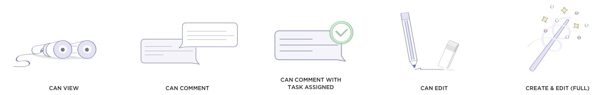 image of permissions levels of Can View, Can Comment, Can Comment with Task Assigned, Can Edit, Create & Edit (Full)